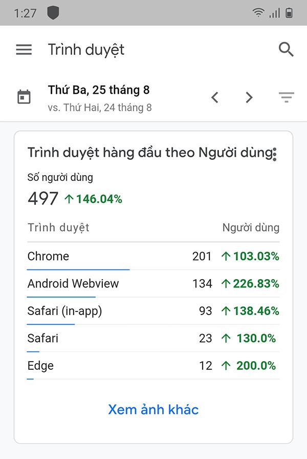 google anlytic thông tin về người sử dụng trình duyệt web của họ