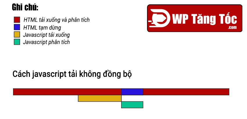 quy-luat-tai-javascript-khong-dong-bo