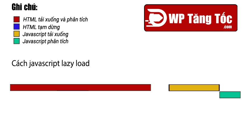 quy-luat-tai-javascript-lazyload.png