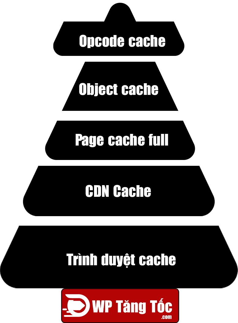 5-cấp-độ-cache-website-wordpress