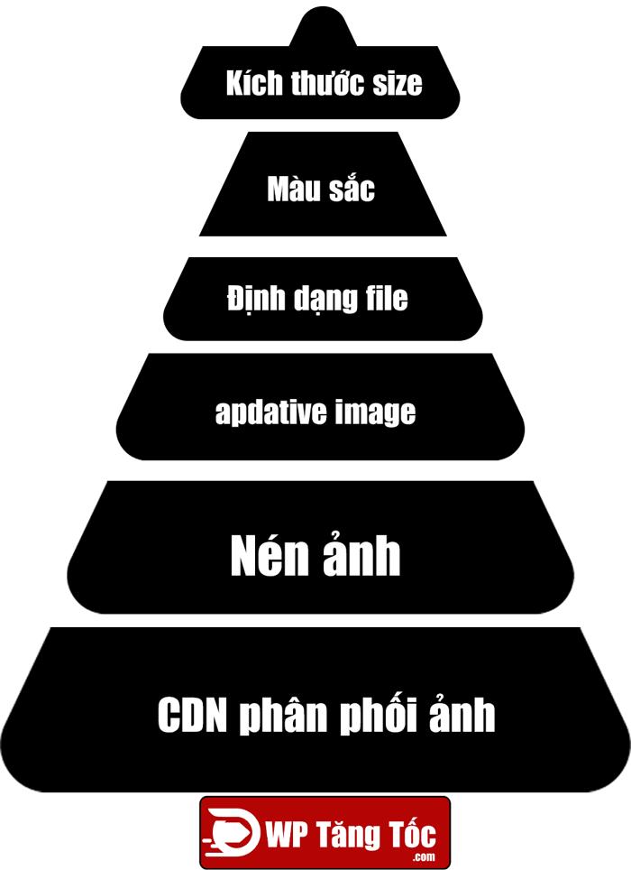 6 cấp độ tối ưu hình ảnh