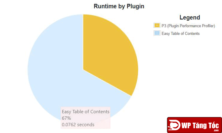 Easy-Table-of-Contents-plugin-speed-test