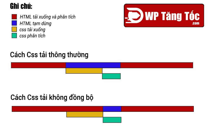 quy-luat-tai-css-khong-dong-bo