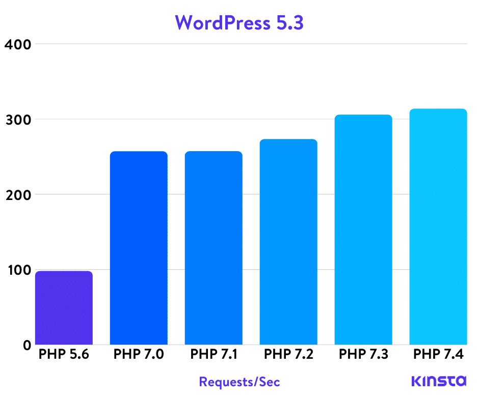 wordpress-5-3-php-benchmarks