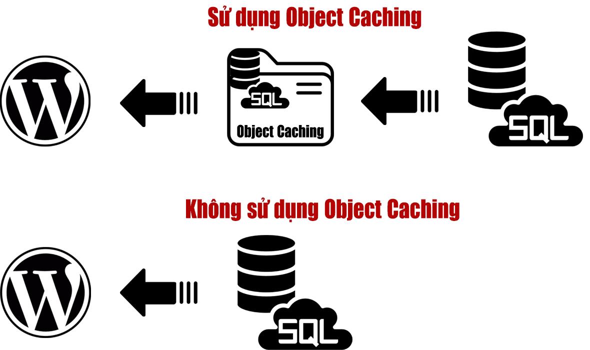 mô hình sử dụng Object Caching