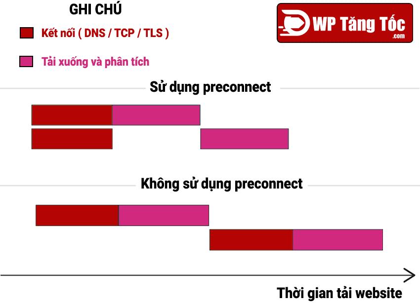preconnect tăng tốc website