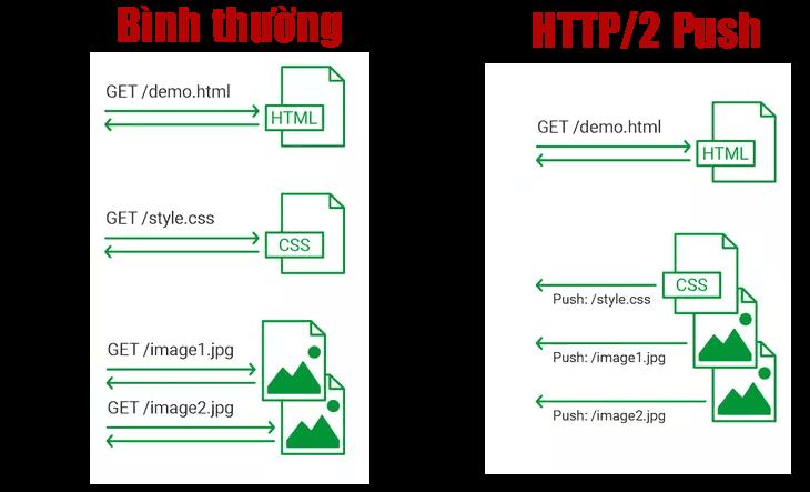 Nguyên lý của http/2 push