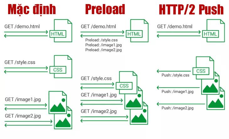 HTTP2 Push quy trình làm việc.png