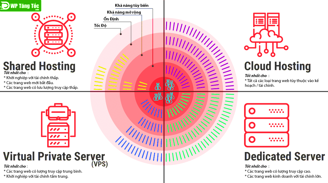 4 kiểu dạng lưu trữ webhost
