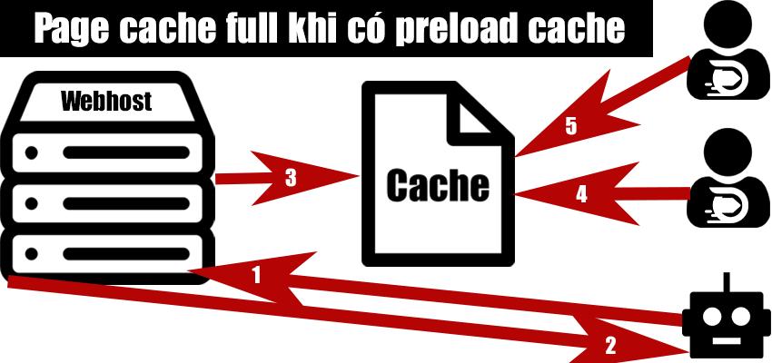 page-html-cache-wordpress-preload-cache