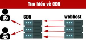 CDN (Content Delivery Network) là gì