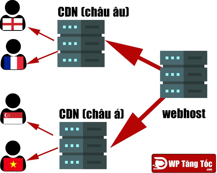 Nguyên lý của CDN
