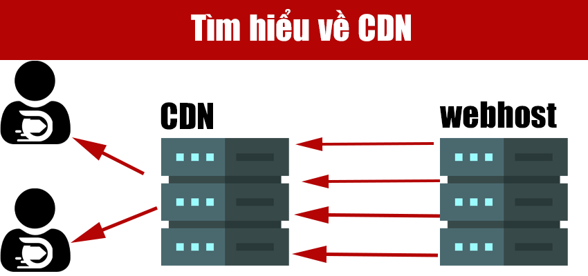 tim-hieu-ve-cdn
